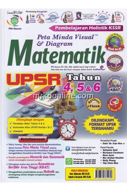 Peta Minda Visual & Diagram Matematik UPSR Tahun 4, 5 & 6